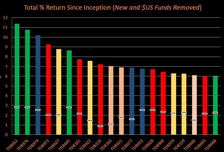 Total returns with younger funds and $US funds removed