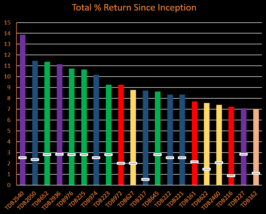Total Returns Since Inception Chart