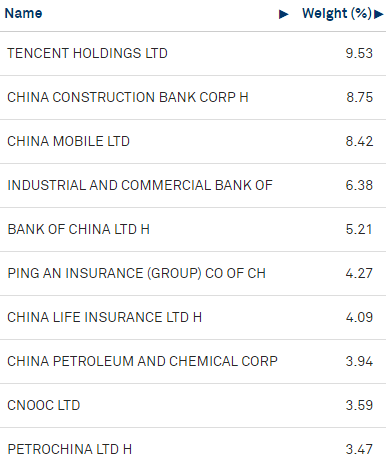 China ETF Holdings