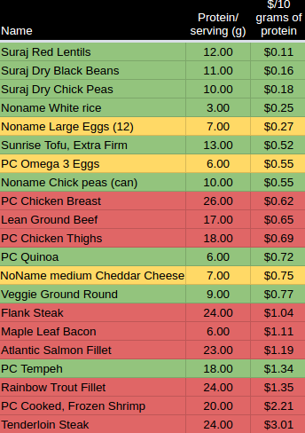 Vegan Prices by Protein w serving size