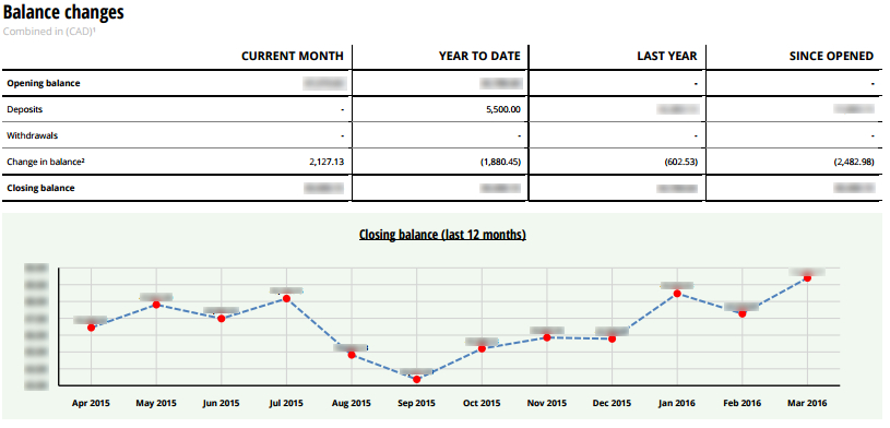 The balance page of my Questrade statement. It has a convenient chart that shows how my month end balance has changed over the past month in addition to my balance changes