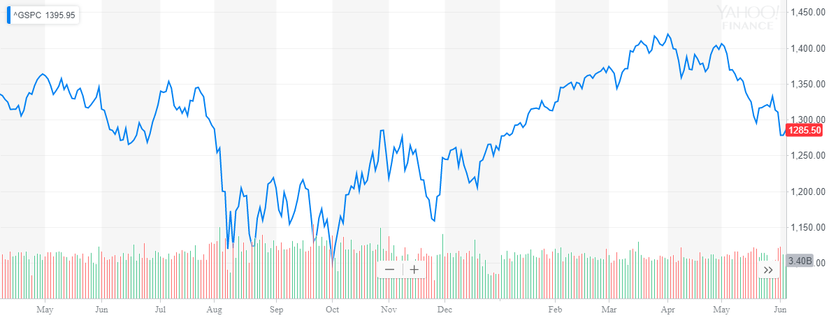 Hmm, the market's not been good the past year, looks like it's on its way down now. What do you do? BUY/SELL/HOLD
