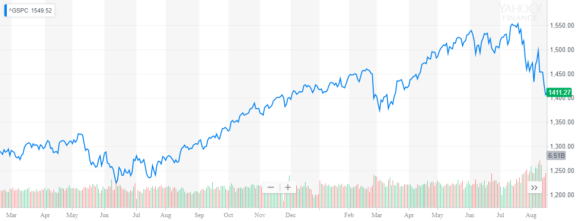 The market has been going steadily up except for that bump in March and the current bump. What do you do? BUY/SELL/HOLD